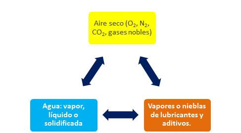 Fig 2 Interacción del agua aire y lubricante