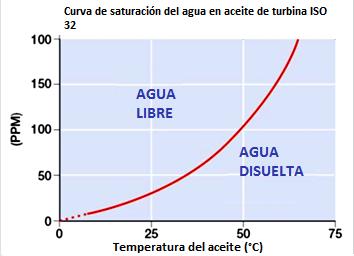 Fig. 3 Curva de solubilidad del agua en un aceite de turbina ISO 32