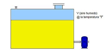 Fig 4 Representación de un reservorio de aceite