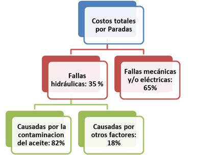 Fig. 1. Causas de los costos por fallas